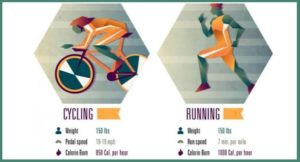 Calories burned running vs biking: what will be best for you?