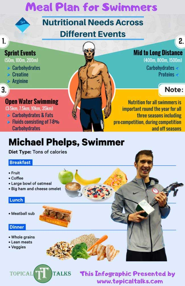 meal plan for swimmers