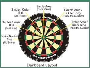 dart board layout